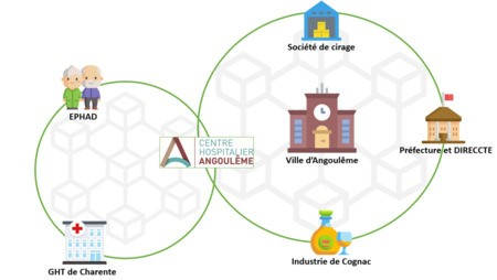 Les achats publics comme levier de l'EIT : exemple du Centre Hospitalier et de la Mairie d'Angoulême